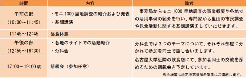 プログラム・スケジュール表