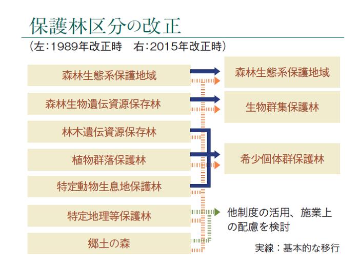 保護林区分の改正(図)