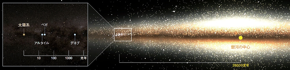 天の川銀河を横から見た模式図に、太陽系、ベガ、アルタル、デネブの位置を示したイメージ画像
