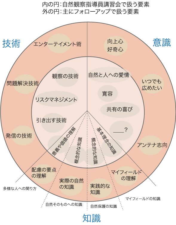 指導員全員がもちたい意識・知識・技術の図