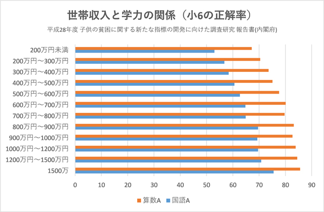 世帯収入と学力の関係(小6の正解率)