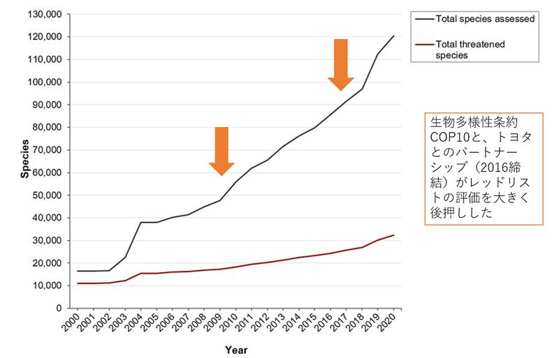 IUCNレッドリスト評価種数の変化グラフ