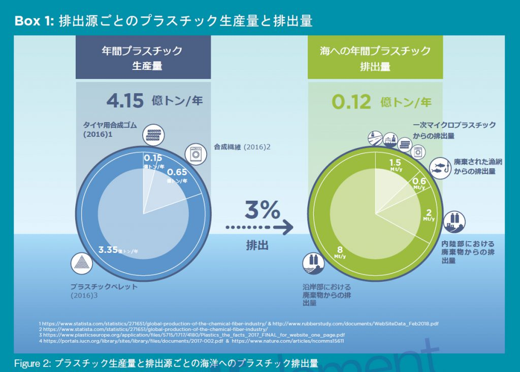 排出源ごとのプラスチック生産量と排出量を示した円グラフ
