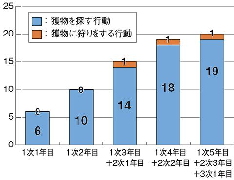 獲物を探す行動と獲物に狩りをする行動の確認数を示したグラフ