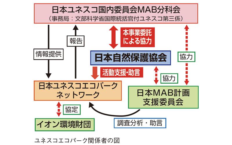 ユネスコエコパーク関係者の図