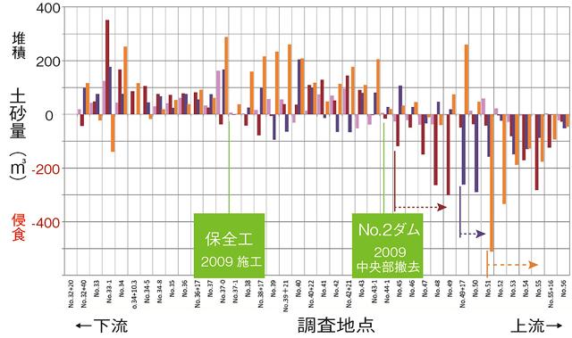 ダム撤去前後の土砂量の比較を示したグラフの画像